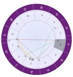 水星第六宮